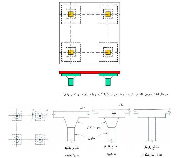 طراحی بتن ۲