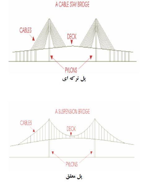 طراحی انواع پل