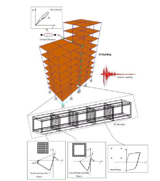 تحلیل غیر خطی در مهندسی زلزله