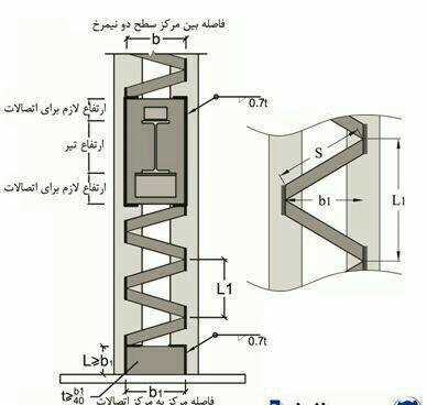 انواع اتصالات ، ساخت اسکلت فلزی ، ساخت سوله ، اسکلت فلزی پیچ و مهره ای
