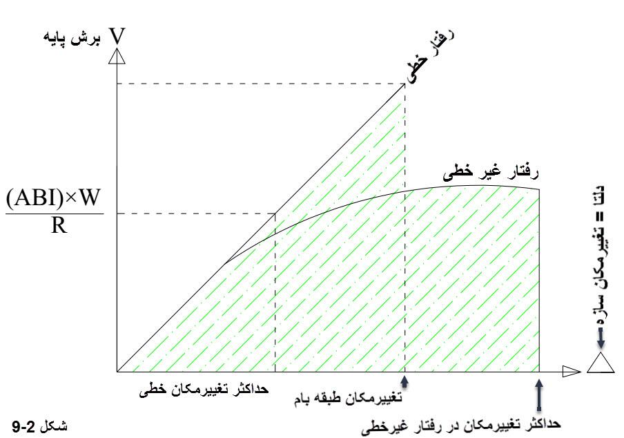 تحلیل خطی و غیر خطی سازه | فیلم آموزشی