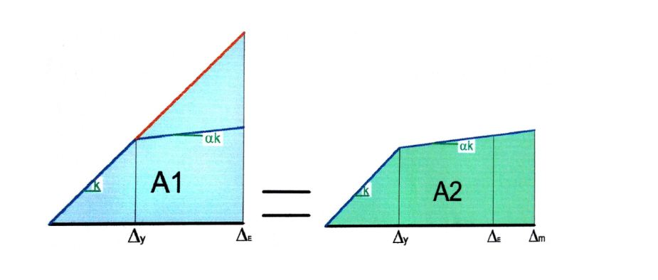 ضریب رفتار و دوخطی کردن | نمودارهای تحلیل پوش آور