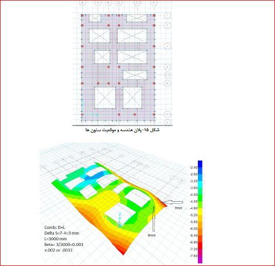 دستورالعمل طراحی پی های سطحی در سازه های متعارف