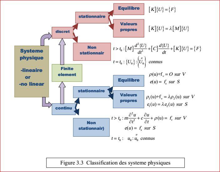 دانلود جزوه روش های عددی در مکانیک خاک