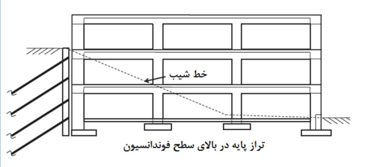 جزوه نحوه محاسبه تراز پایه در حالات مختلف سازه
