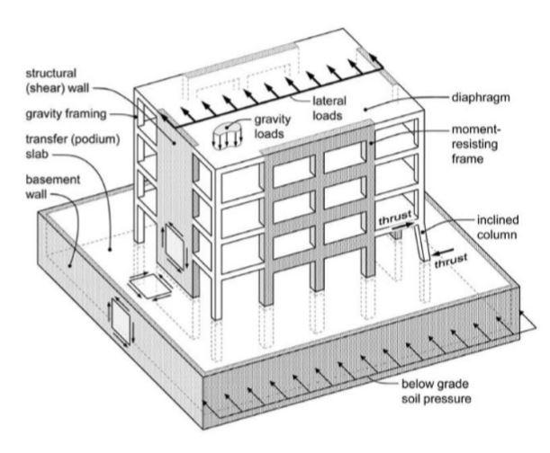 دیافراگم سازه و نکات طراحی لرزه ایی آن